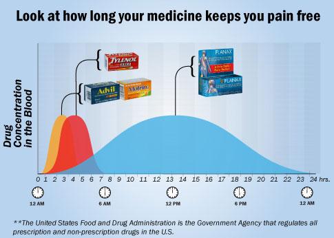 Celebrex Medication Half Life