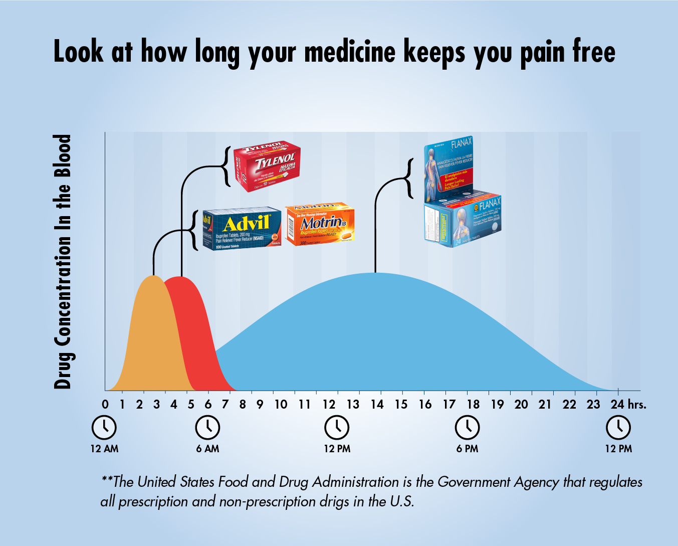 How long your medicine keeps you pain free. Drug concentration in the